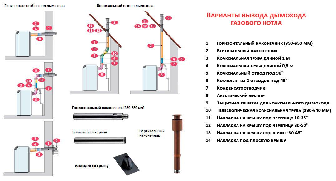 Варианты вывода дымохода газового котла