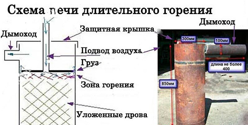 Внешний вид и схема печи длительного горения на опилках