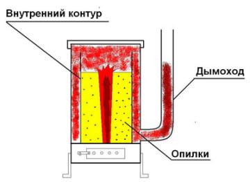 Внешний вид - схема печи, работающей на опилках