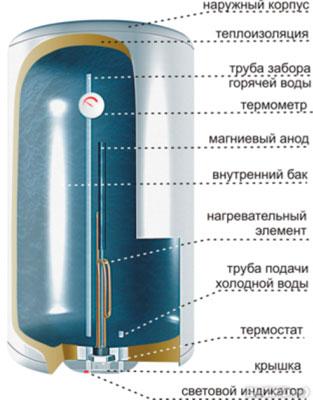 Водонагревательный аппарат в разрезе