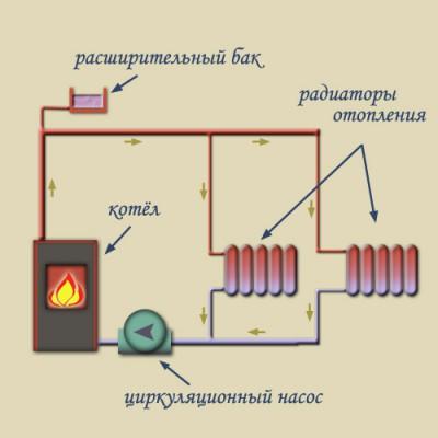 Принудительная система отопления с насосом