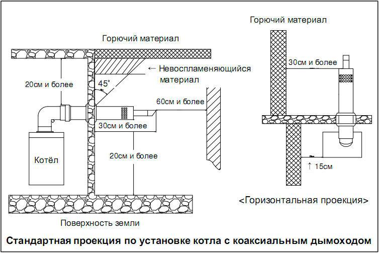 Стандартная проекция по установке котла с коаксинальным дымоходом