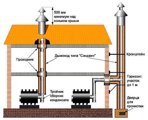 Требования к монтажу дымоходов от печей в доме