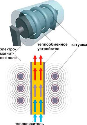 Модель индукционного аппарата