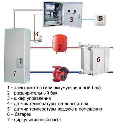 Схема отопления с насосом и электрическим котлом