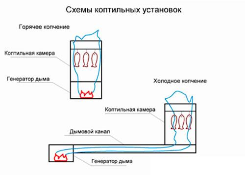Дымогенератор для холодного копчения: схема холодного и горячего копчения