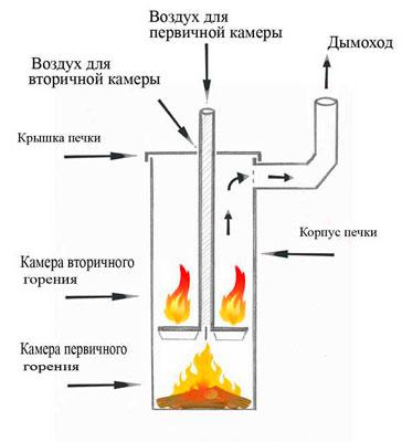 Схема воздушных потоков в камере печи длительного горения
