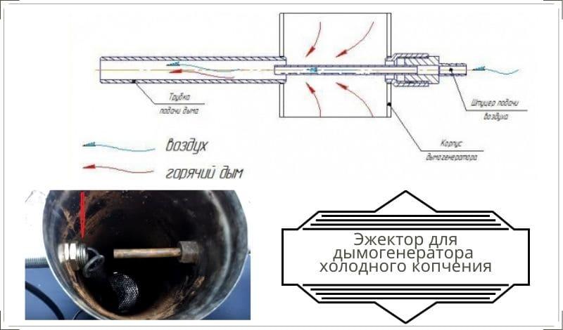 Как сделать своими руками дымогенератор для холодного копчения - эжектор схемаруками