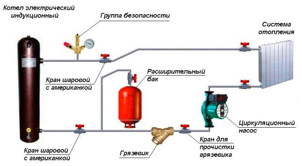 Схема обогрева индукционным котлом