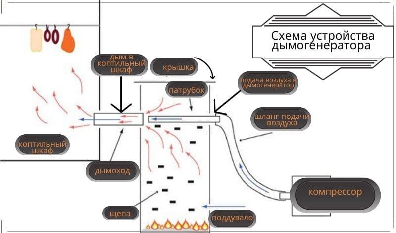 Как сделать своими руками дымогенератор для холодного копчения - схема
