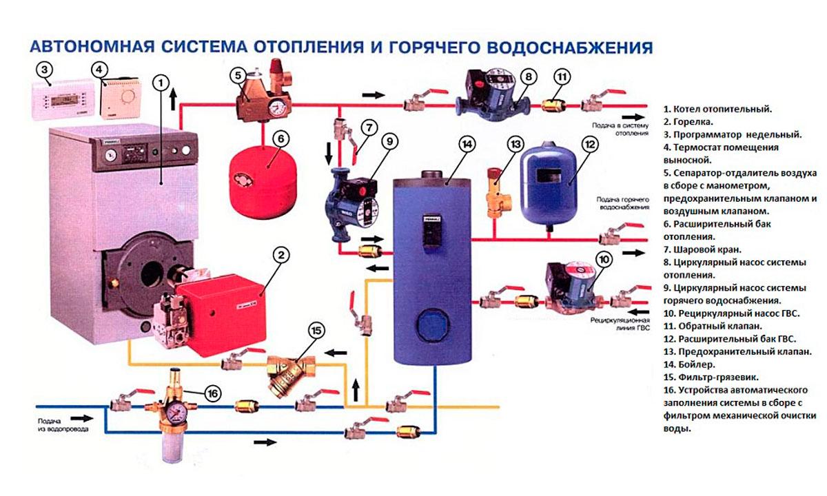 Отличная схема системы отопления и горячего водоснабжения