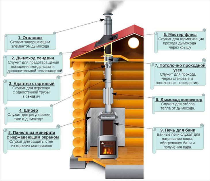 Печь и дымоход для бани схема