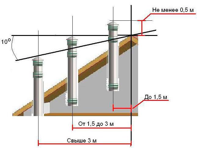Правила установки труб дымохода на крыше