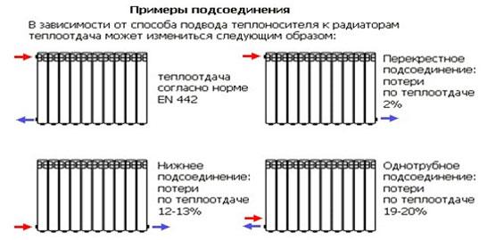 Примеры подсоединений систем отопления