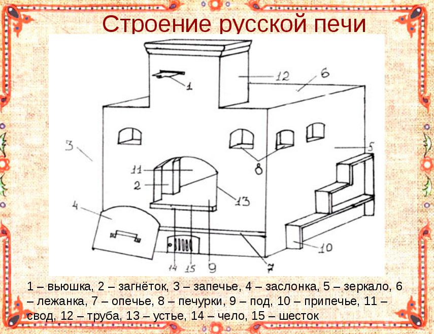 Строение русской печи