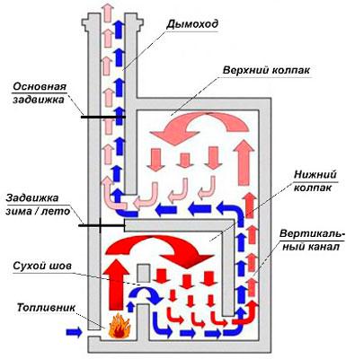 Схема движения газов в печке Кузнецова