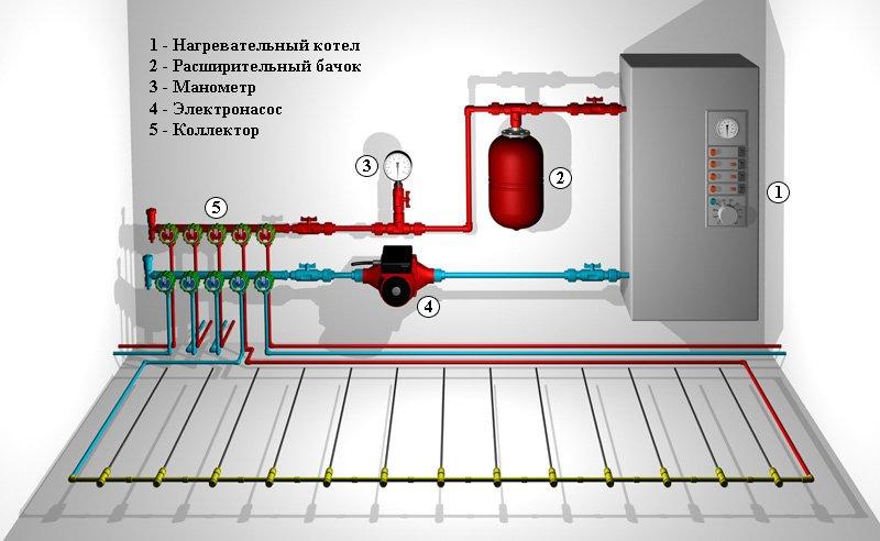 Схема работы тёплого водяного пола