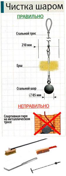 Орудия для чистки дымохода: шар, щётки, ерши
