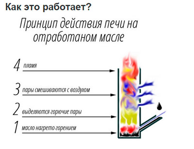 Принцип действия печи на отработанном масле