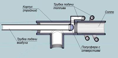 Составные части горелки Бабингтона