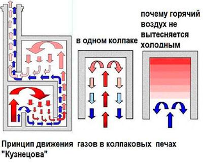 Движение газов в печи Кузнецова