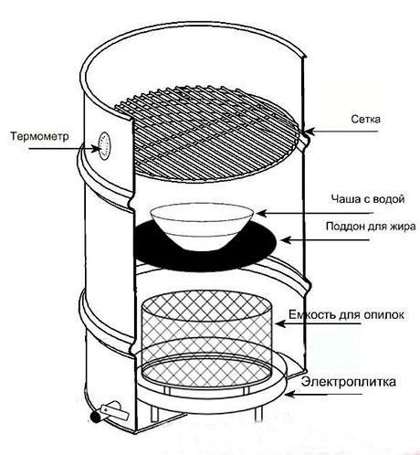 Дымогенератор с электрической плиткой