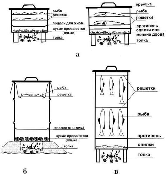 Домашняя коптильня - горячего и холодного копчения фото