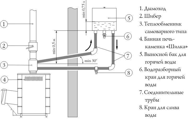 План схема подключения теплообменика в бане
