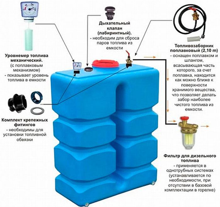 Ёмкость для хранения и подачи топлива