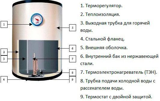 Накопительный водонагреватель схема
