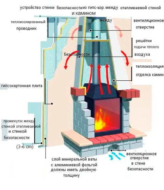 Правила установки газового камина