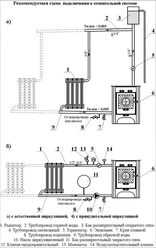 Рекомендуемая схема подключения к отопительной системе