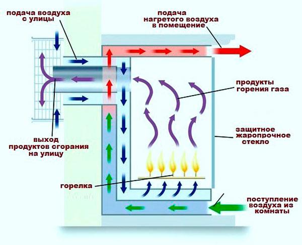 Схема устройства газового камина