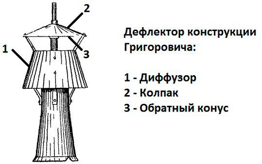 Дефлектор конструкции Григоровича