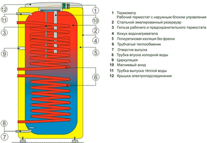 Конструкция бойлера косвенного нагрева