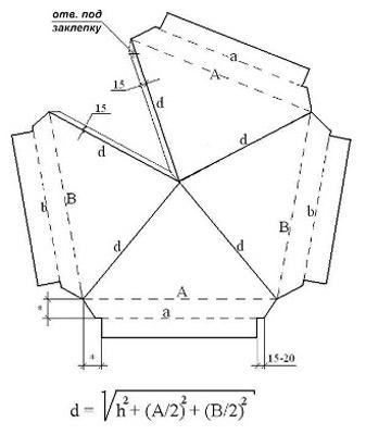 Формула для изготовления колпака на печную трубу