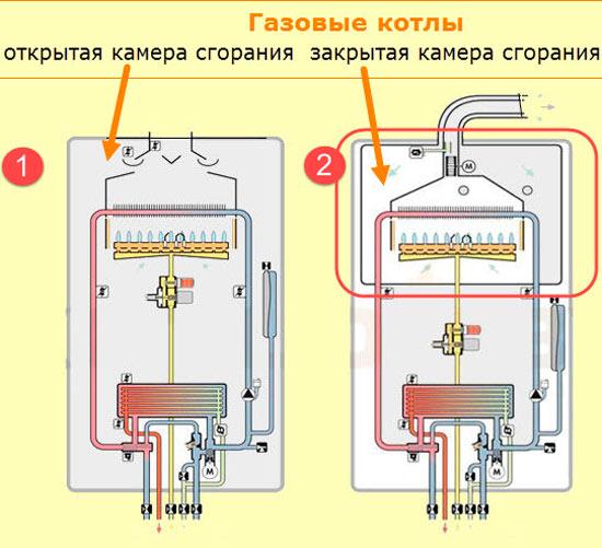 Схема работы газовых котлов с открытой и закрытой камерой сгорания