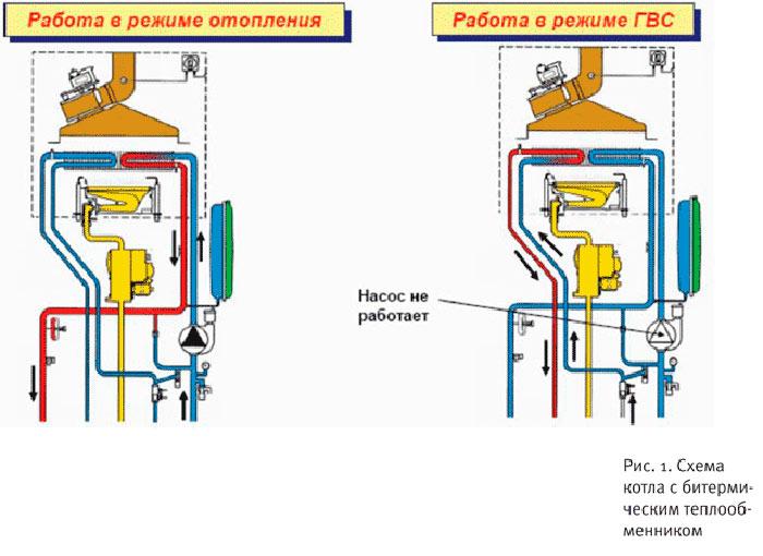 Схема работы газового котла в режиме отопления и ГВС