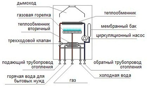 Устройство газового двухконтурного котла