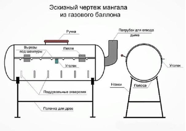 Как сделать мангал из трубы?