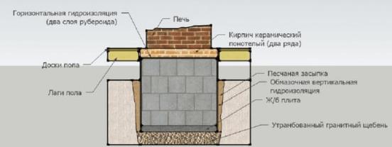 Что представляет собой мангал в помещении?
