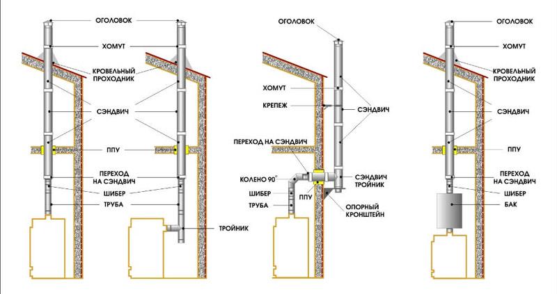 Схемы сборки дымохода